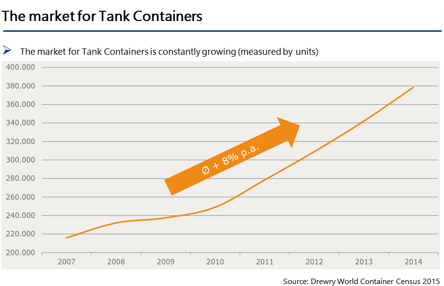 Tank-Container-Market